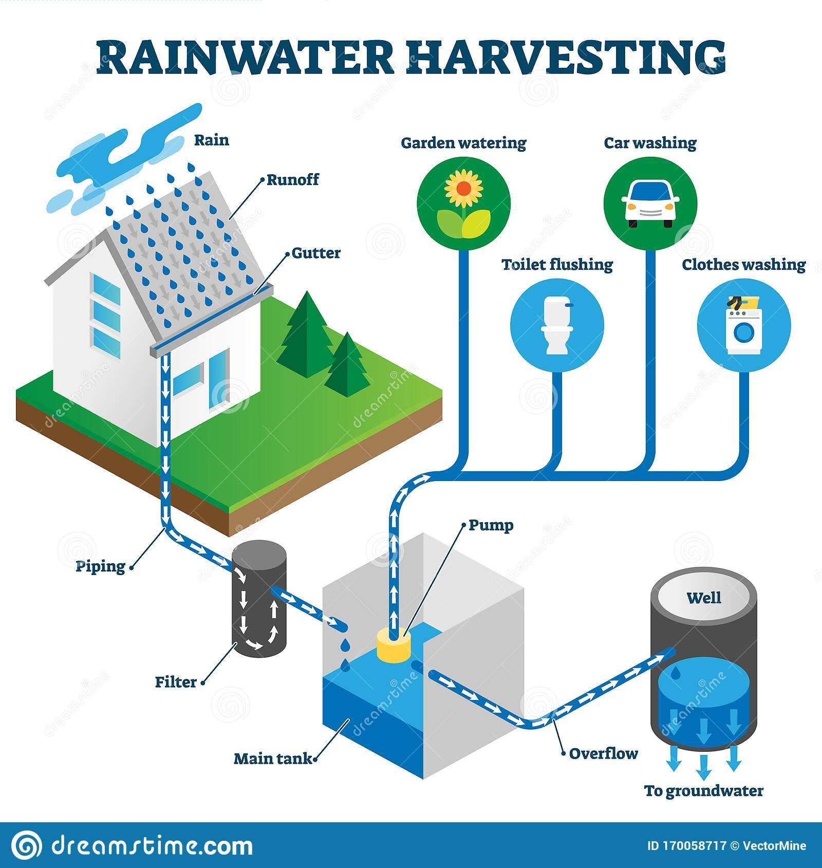 la-importancia-del-sistema-de-captación-de-agua-de-lluvia -3-alt