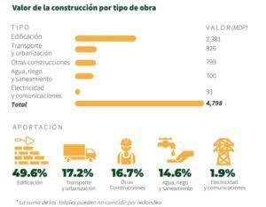 construcción-en-sinaloa-codesin (1)