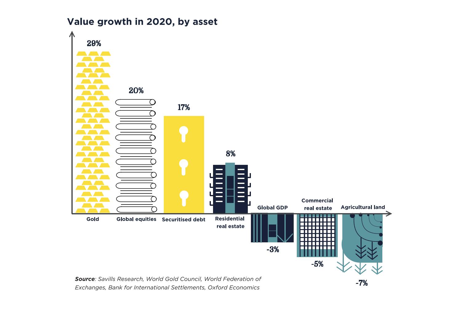 aumenta-5-%-el-valor-de-los-activos-inmobiliarios-mundiales-savills-3-alt