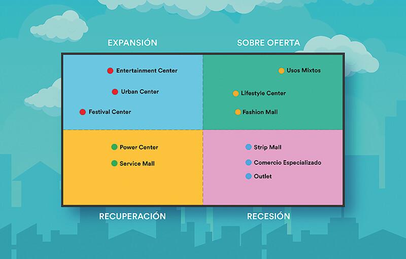 evolucion-de-los-centros-comerciales-post-covid-y-comercio-digital-1-alt